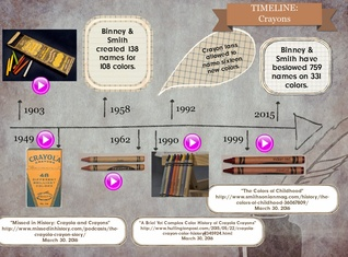 Historical Timeline: Crayons