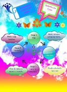 A butterfly life cycle    by : Lauren and Sabrina's thumbnail