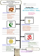 Wold Religions Unit Glogster's thumbnail