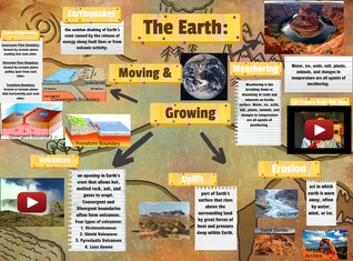 The Earth: Moving & Growing