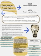 Communication Disorders's thumbnail