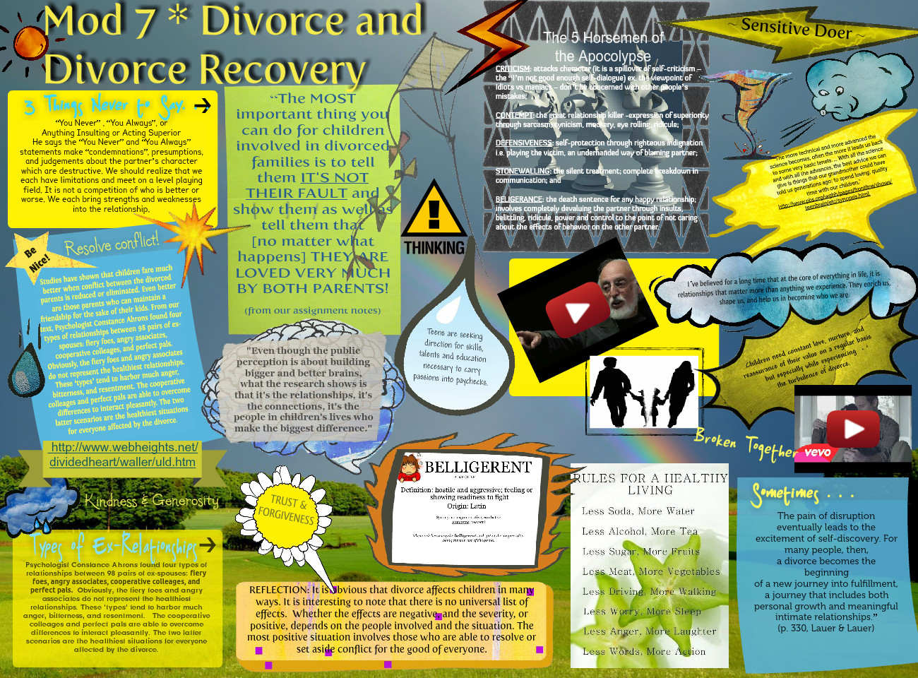 Mod 7- Divorse and Divorce Recovery