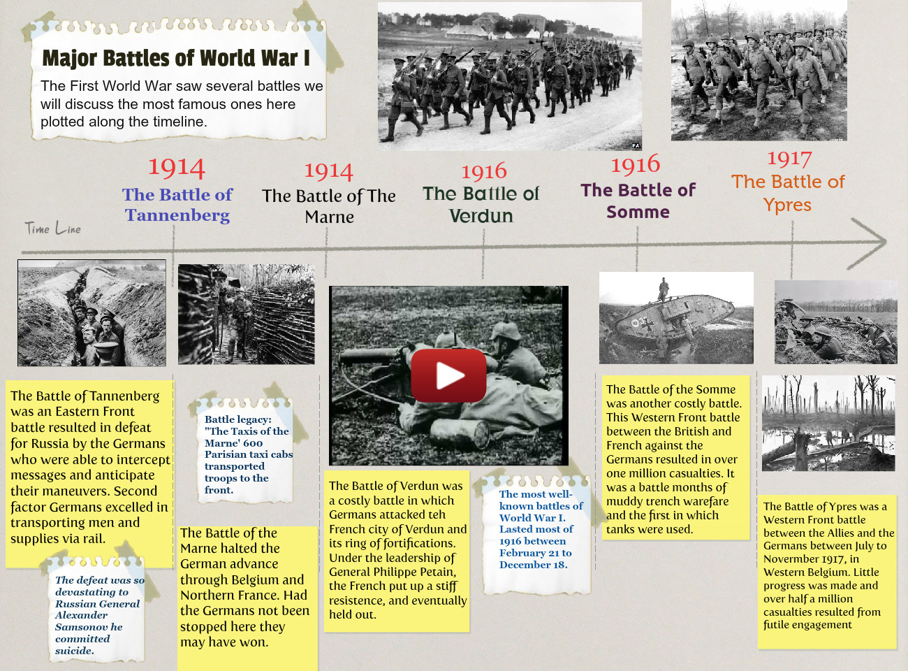 World War I - Battles
