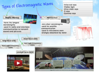 Types of Electromagnetic Waves Group 1