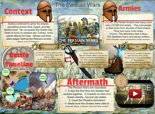 Historical Battle The Persian Wars