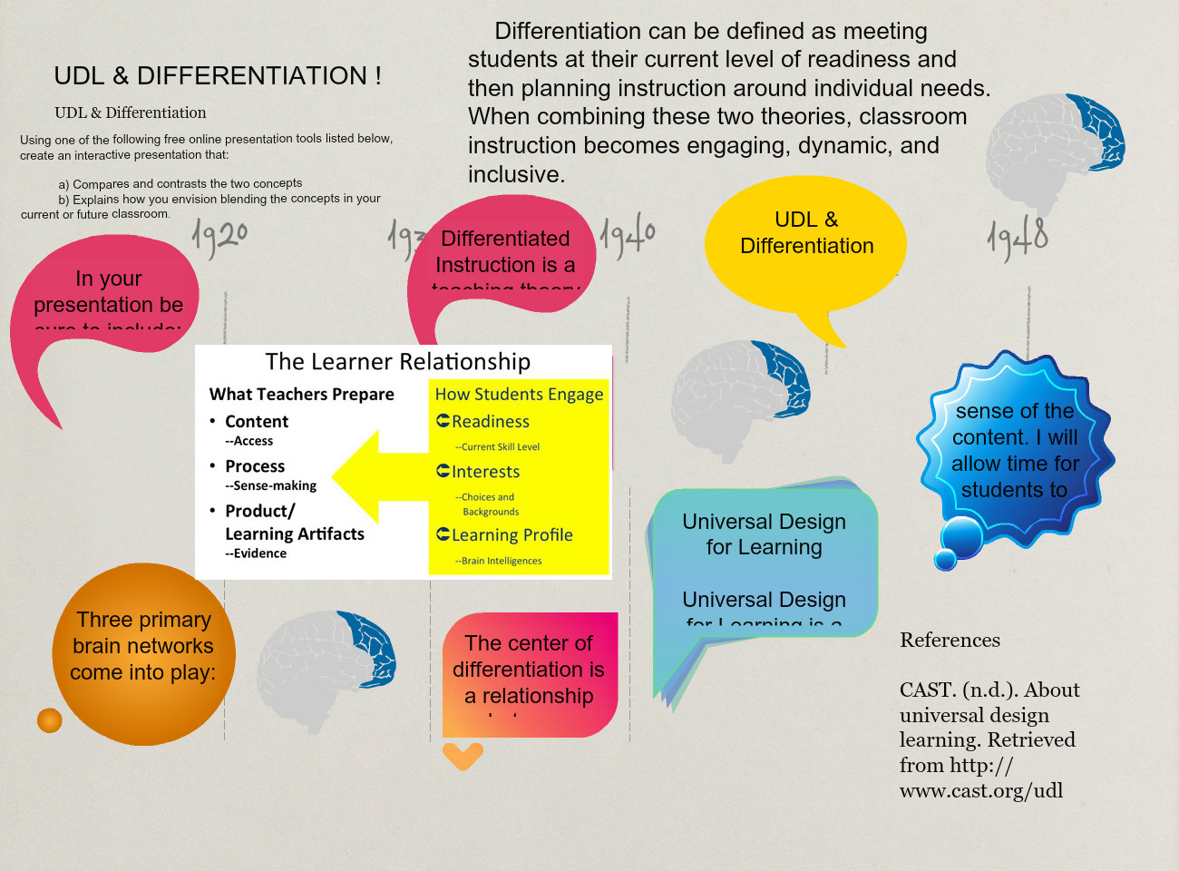 Udl Differentiation Text Images Music Video Glogster Edu Interactive Multimedia Posters