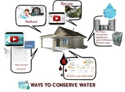 Water conservation's thumbnail