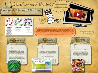 Classfying Matter: Compounds, Elements, & Mixtures
