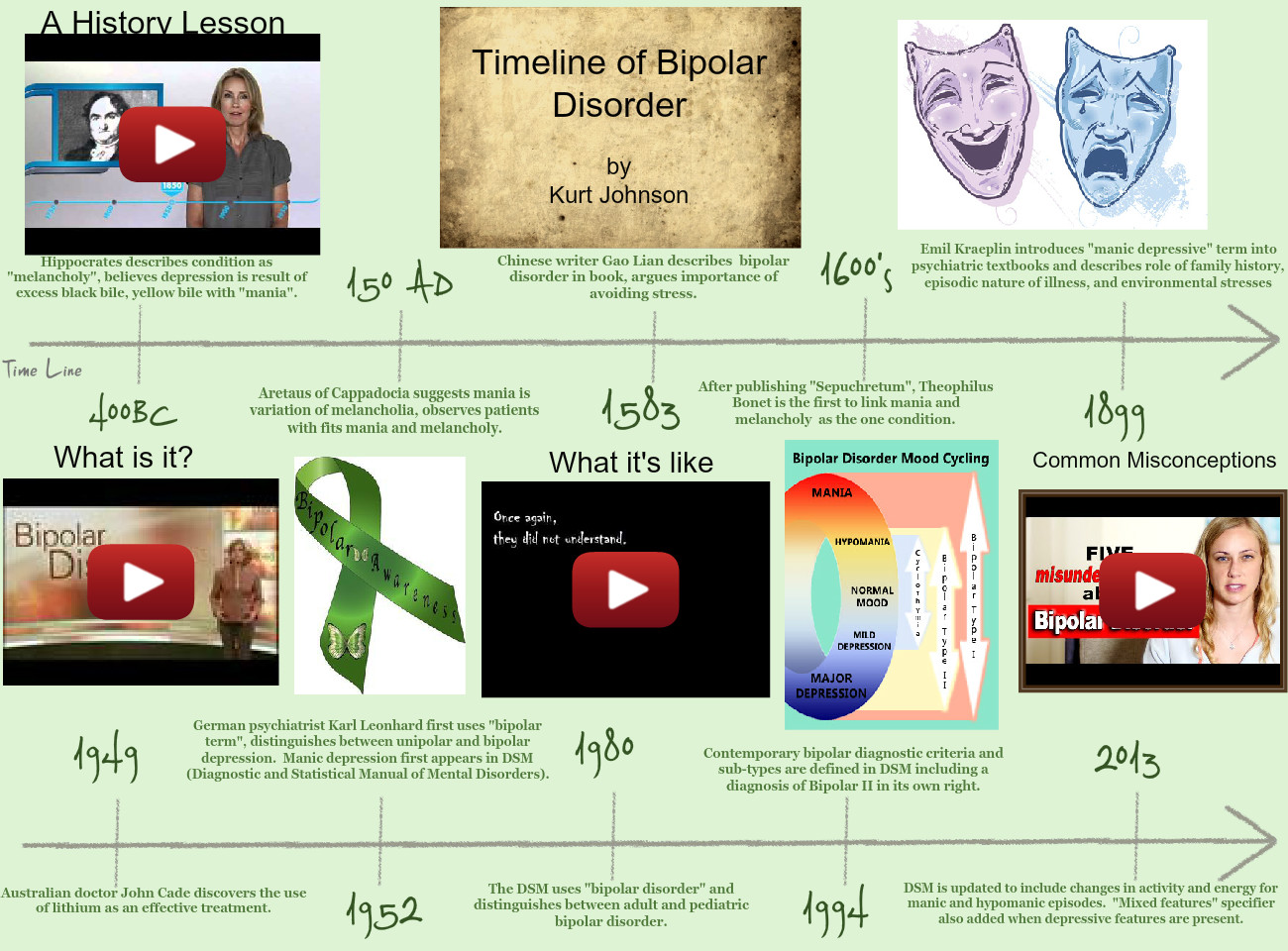 History of Bipolar Disorder
